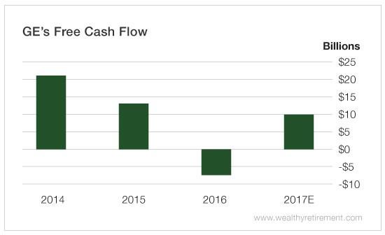 Chart - GE Free Cash Flow