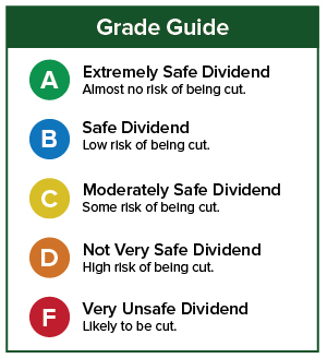 Dividend Safety Grade Guide